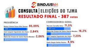 consulta 300x169 - Nelma Sarney é a preferida por 95% dos servidores do tribunal, para a presidência do TJ - minuto barra