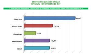 escuteccen set17.2 300x181 - Roseana Sarney dispara novamente na segunda pesquisa eleitoral - minuto barra