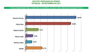 escutecespon set17.2 300x181 - Roseana Sarney dispara novamente na segunda pesquisa eleitoral - minuto barra